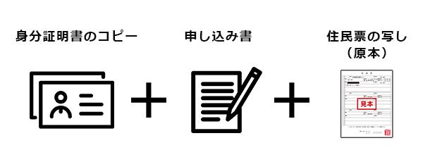 身分証のコピー
